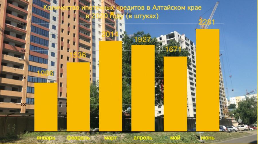 Ипотека в Алтайском крае. 1-е полугодие.