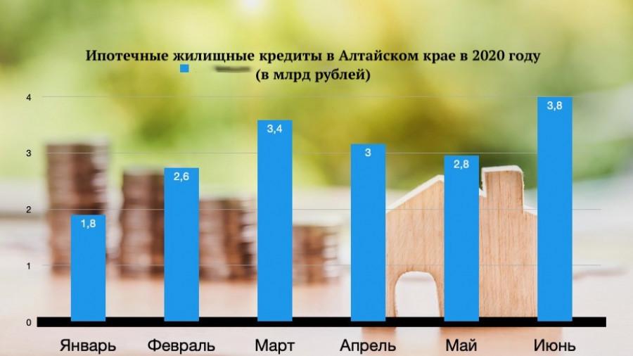 Ипотека в Алтайском крае в 2020 году.