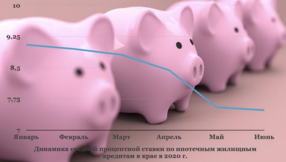 Средние ставки по ипотеке в 2020 году.