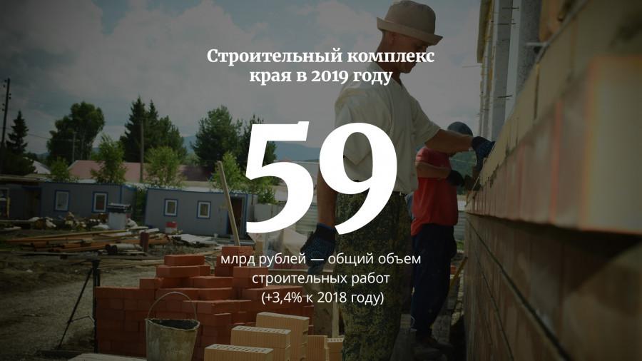 Строительный комплекс Алтайского края в цифрах.