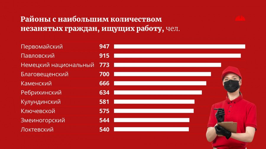 Безработица в районах Алтайского края.