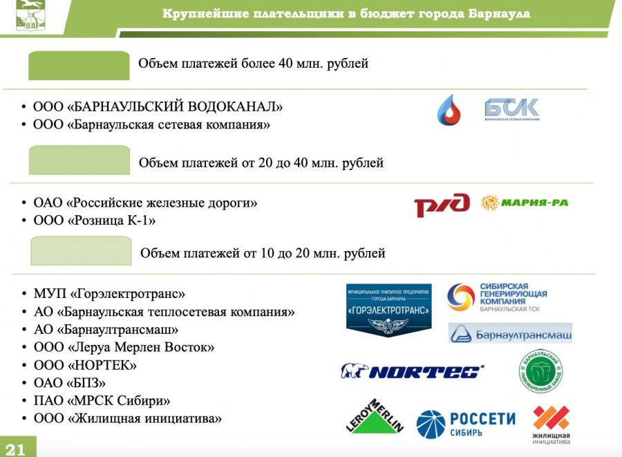 Бюджет Барнаула-2020 в версии от 6 декабря 2019 года (решение №411).
