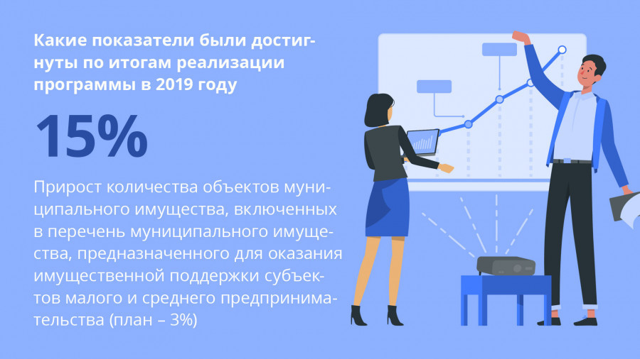 Муниципальная программа по развитию предпринимательства в Барнауле.