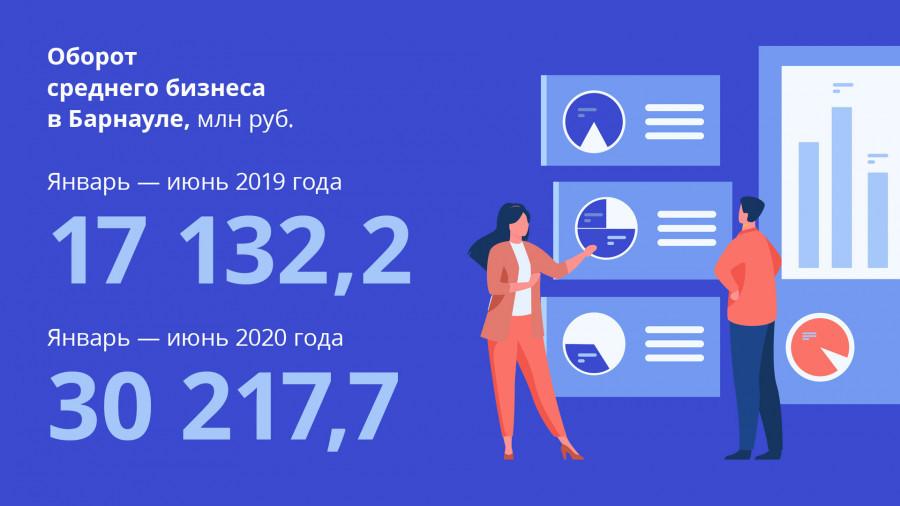 Развитие среднего предпринимательства в Барнауле.