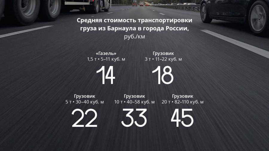 Стоимость транспортировки грузов.