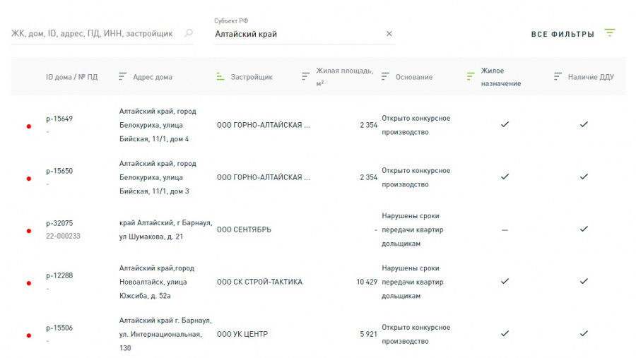 Список проблемных объектов.