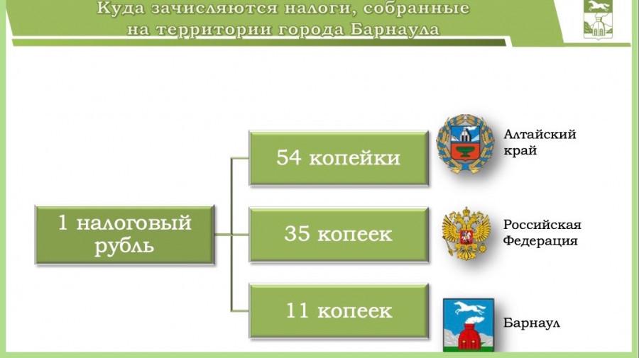 Из собранных на территории Барнаула налогов в бюджет города поступает только 11%.