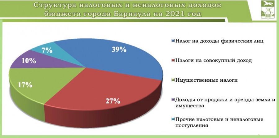 Из каких налогов складывается бюджет Барнаула.