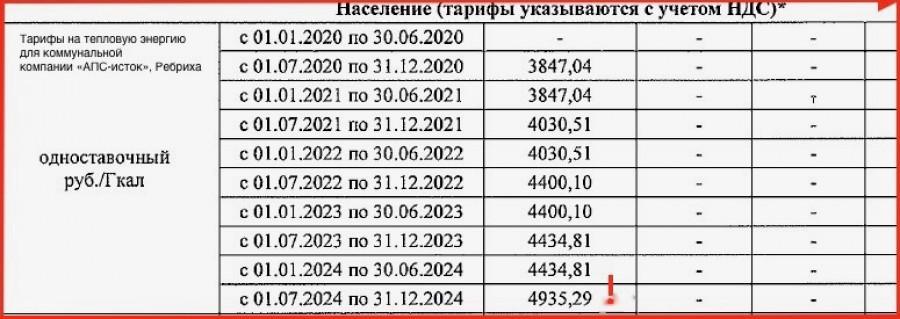 Тарифы на тепловую энергию для Ребрихи. Источник: решение управления края по госрегулированию цен и тарифов.