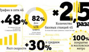 Итоги развития сети в 2020 году.