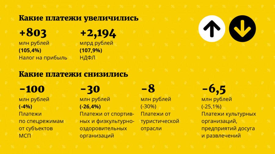 Фискальные итоги Алтайского края за 2020 год.