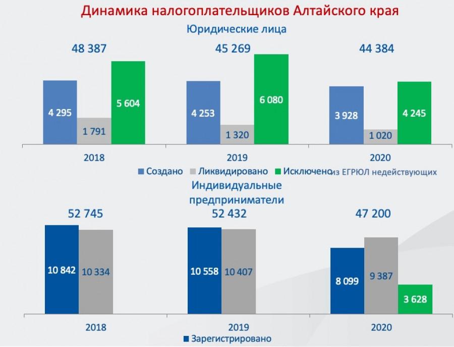 Динамика налогоплательщиков в Алтайском крае.