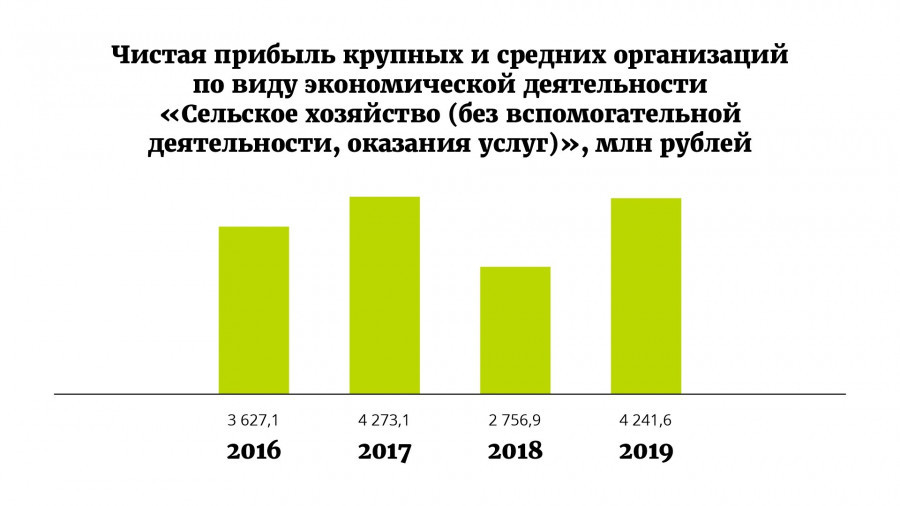 Каким был 2020 год для алтайского сельского хозяйства?