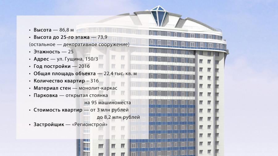 """ЖК """"Аврора"""", который стоит на ул. Гущина, 150/3."""