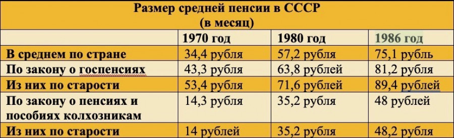 Пенсии в СССР.